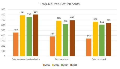 Stats_TNR 2012 to 2015